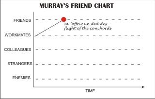 Murray's friends chart